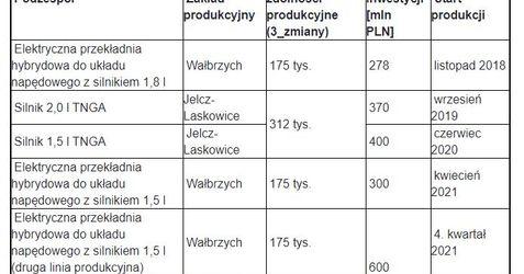 [Wałbrzych] TOYOTA MOTOR MANUFACTURING POLAND Sp. z o.o. 512747