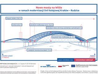 [Kraków] Mosty kolejowe przez Wisłę 388340