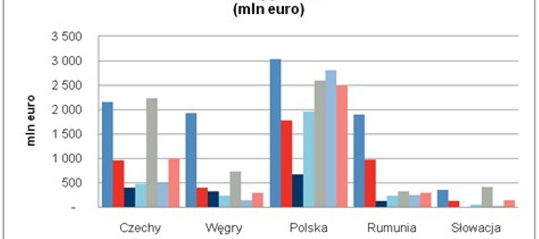 Wzrost wolumenu transakcji inwestycyjnych