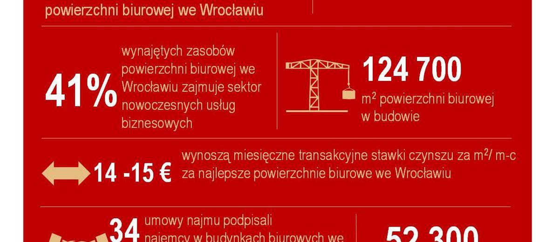 Wrocławski rynek biurowy –