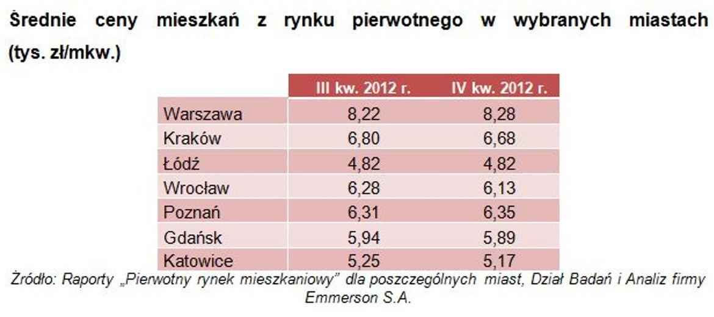 W IV kw. 2012