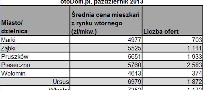 Peryferie Warszawy czy gminy