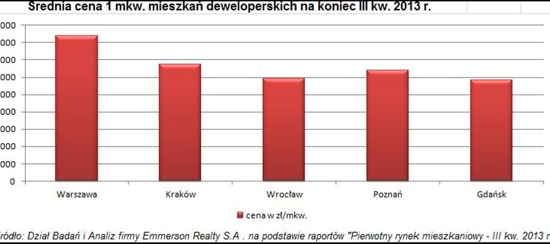 Ceny nowych mieszkań w