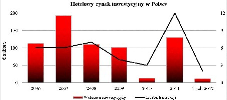 Rynek hotelowy w Polsce
