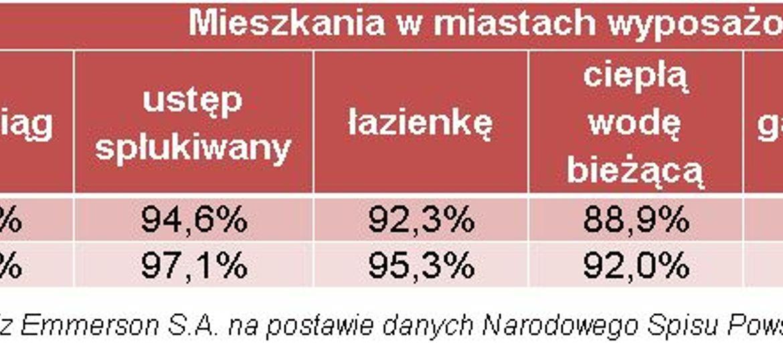Standard polskich mieszkań pozostawia
