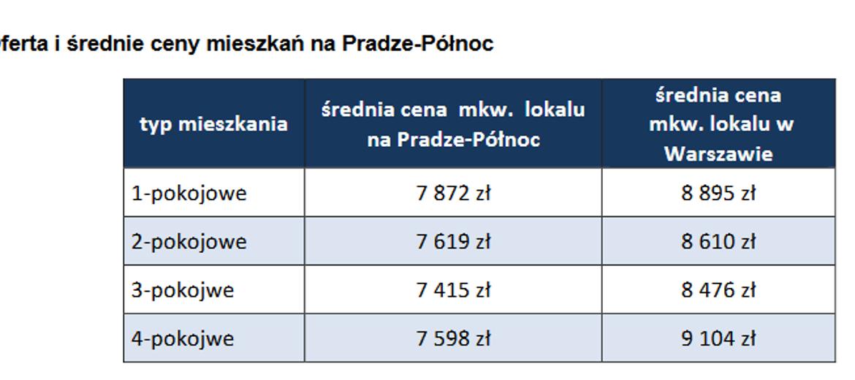 Praga Północ coraz bardziej